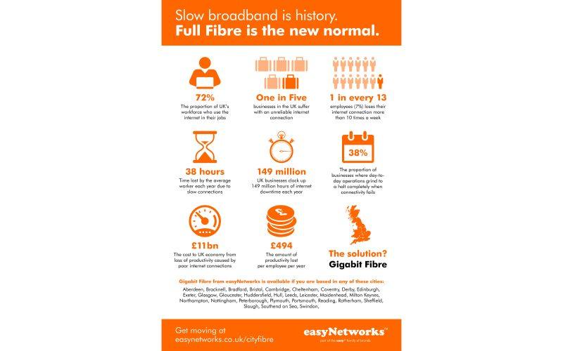 Slow broadband is history (infographic)