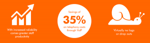 CityFibre statistics, save 35% on telephony