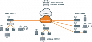 diagram to show typical cloud phone deployment